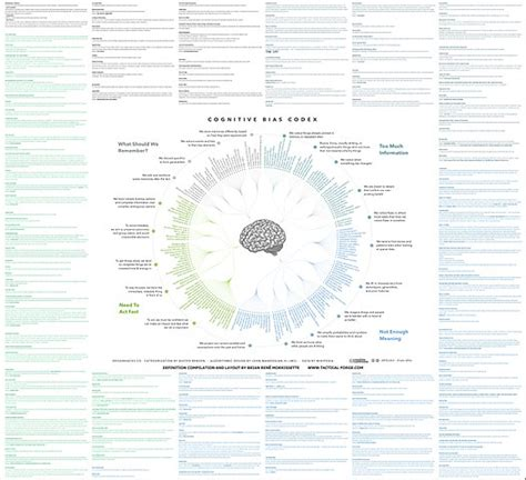 File:Cognitive Bias Codex With Definitions, an Extension