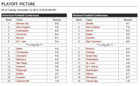 Images: Nfl Standings
