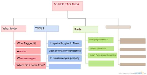 5s COMPLETE ( Organizational Chart) | Creately