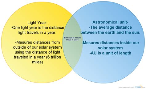 The differences between an Astronomical unit and a Light