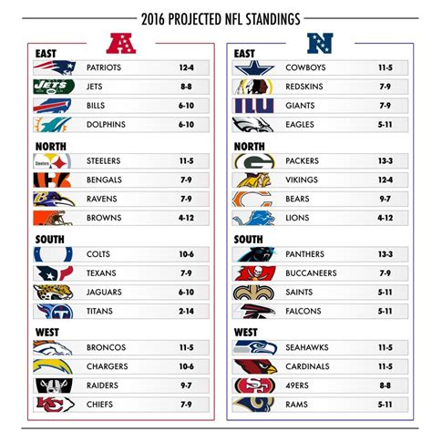 2016 projected NFL standings brought to you by USA Today