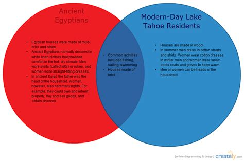 Ancient Egyptian Life Compared to Modern-Day Life ( Venn