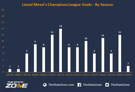 A Breakdown Of Lionel Messi's Champions League Goals - The