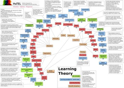 27 best images about concept maps on Pinterest | Units of
