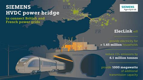Siemens power bridge to connect British and French power